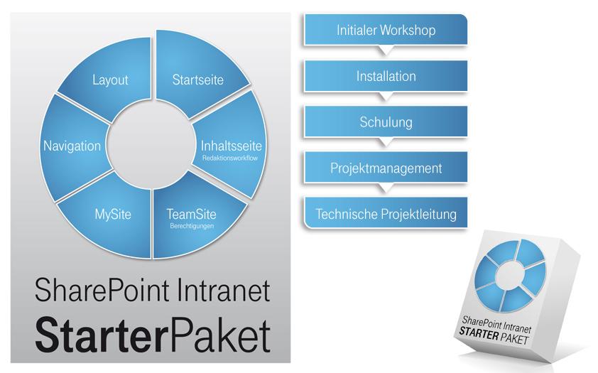 infografik-sharepoint